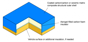 Thin structural shell containing aerogel-filled foam core