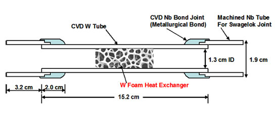 Sketch (above) and photograph (below) of tungsten foam/tungsten shell heat exchanger test component