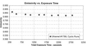Emissivity data generated during arcjet testing at NASA Johnson for a carbon/silicon carbide composite coated with Ultramet's layered hafnium carbide/silicon carbide