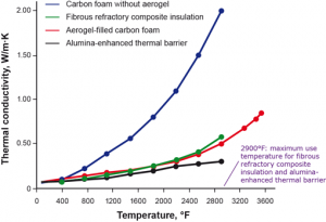Thermal conductivity of four insulator materials as a function of temperature